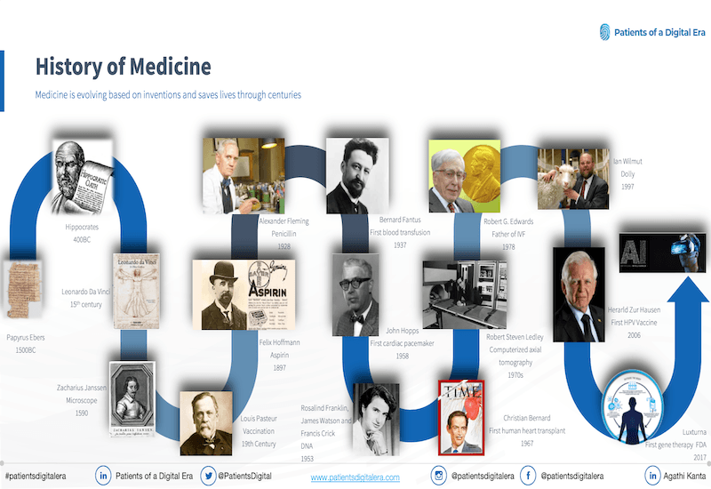 patients-digital-era-history-pharmaceutical